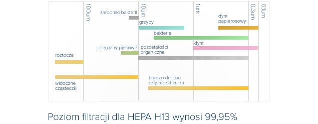 Jak zatrzymać kurz? Bezpieczne odkurzanie z filtrami HEPA